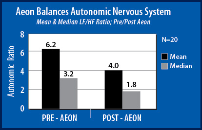 Graph showing how the Aeon patch balances autonomic nervous system.